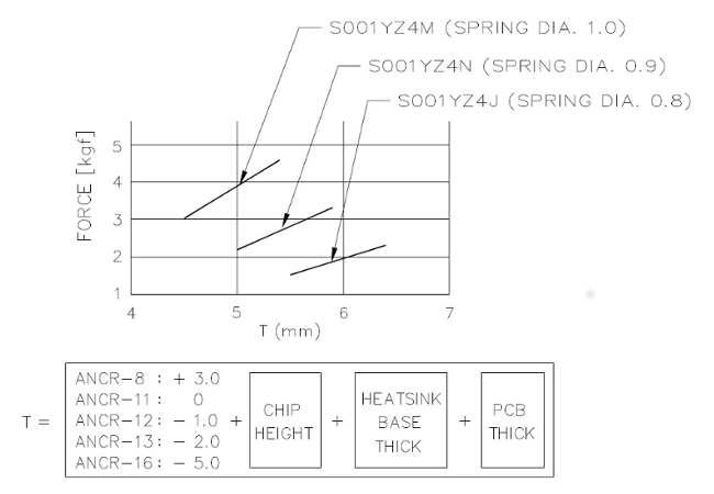 Torsion spring load chart